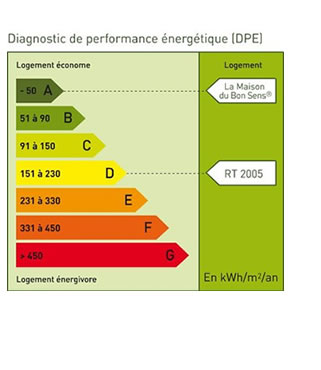 Diagnostic Immobilier - Diagnostic de performance énergétique DPE